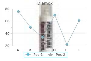 discount diamox 250mg with visa