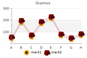 diamox 250mg low price