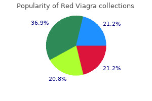 cheap red viagra online american express